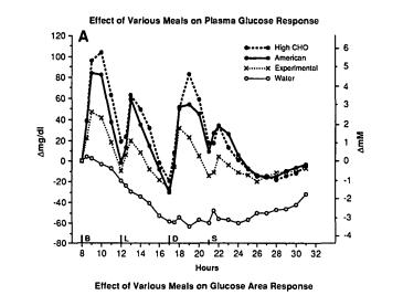 glucose-response