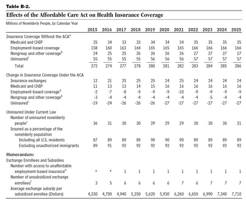 ACA estimates CBO 2
