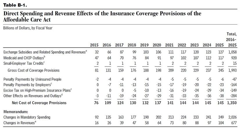 ACA estimates CBO