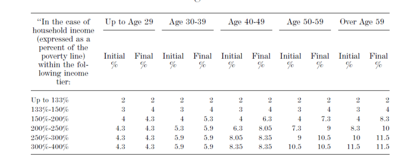 Age adjusted Maximum Premium Amounts of the AHCA proposal
