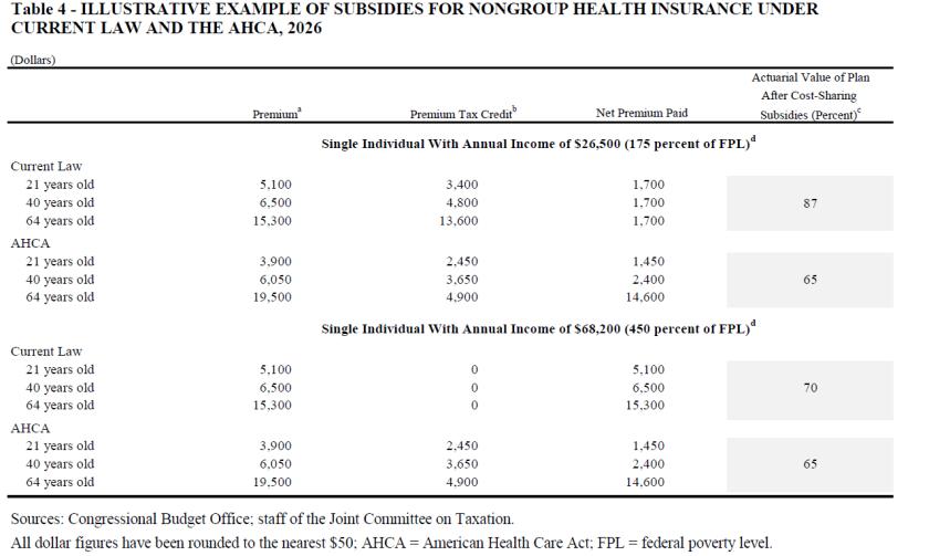 AHCH Cost Estimate CBO AHCA